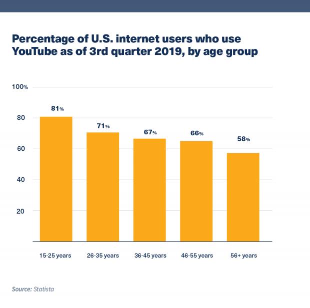 Biểu đồ cho thấy tỷ lệ người dùng internet ở Mỹ sử dụng YouTube kể từ quý 3 năm 2019, theo nhóm tuổi.  15 - 25 tuổi là nhóm tuổi lớn nhất.