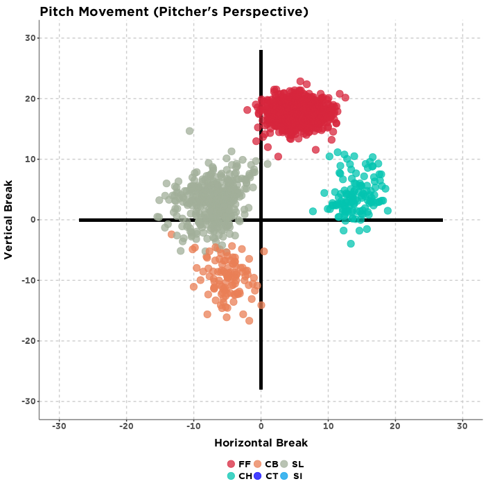 Pitch movement (pitcher's perspective)