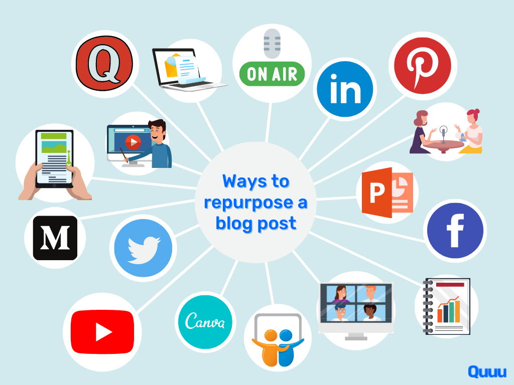 Ways to repurpose a blog post: social media posts, podcasts, video, reports, webinars, infographics.