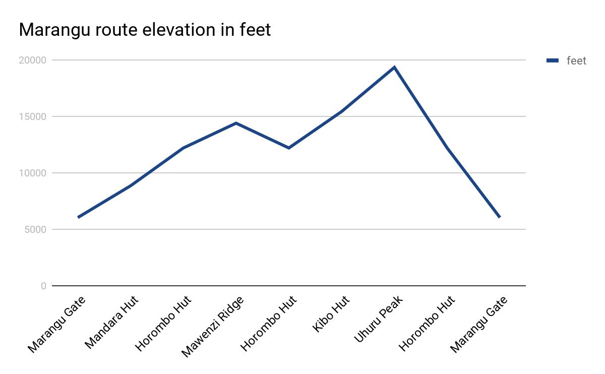 Marangu route elevation in feet
