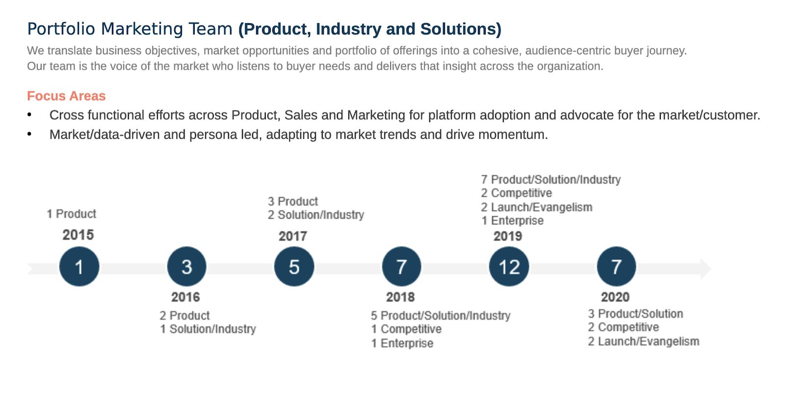 A breakdown of where to focus as a portfolio marketing team.