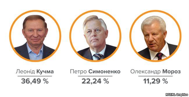 Леонид Кучма второй президент