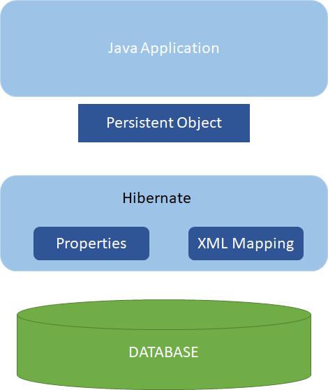 hibernate architecture for the Java program