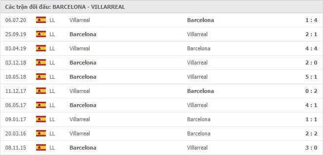 10 cuộc đối đầu gần nhất giữa Barcelona vs Villarreal
