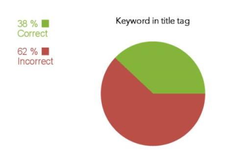Keyword nằm trong thẻ title là một tiêu chí On-page
