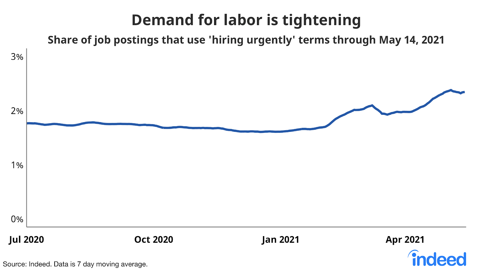 """Line chart titled """"Demand for labor is tightening."""""""