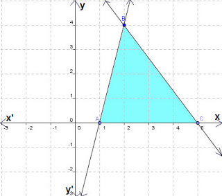 What is the area of shaded region in each of following graphs?