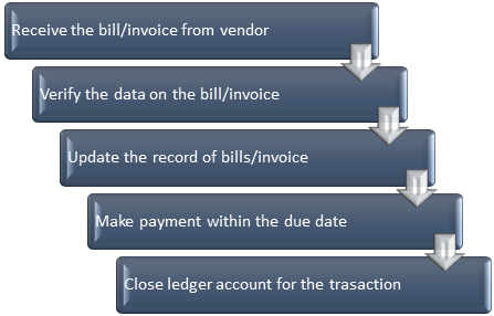 workflow of the AP process