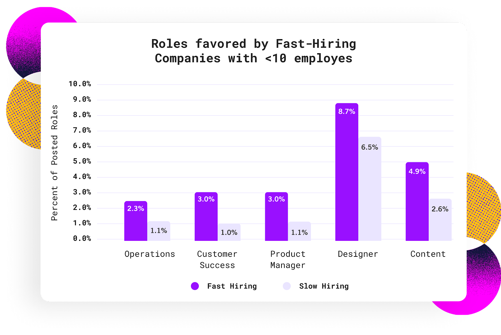 roles favored by fast-hiring companies with <10 employees bar chart