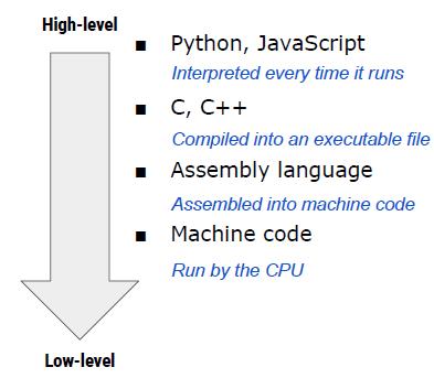 Coresumo Compilation Dependent Language and Low-Level Programming
