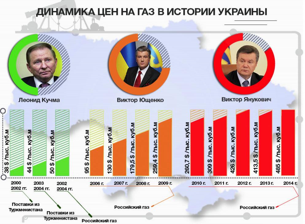 цены на газ в Украине за 20 лет