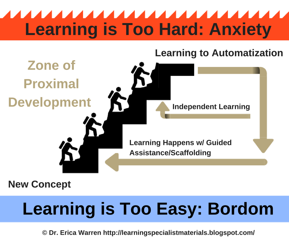 Vygotsky's Zone of Proximal Development Essay Sample