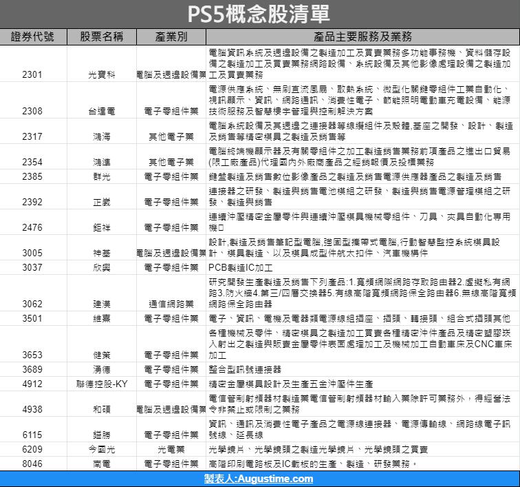 PS5概念股 2021,PS5概念股 台灣,PS5概念股有哪些,PS5概念股 股票,PS5概念股供應鏈,PS5概念股推薦,PS5概念股旺宏,PS5概念股 原相