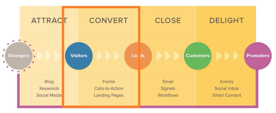 Inbound Marketing - Blogging Strategy