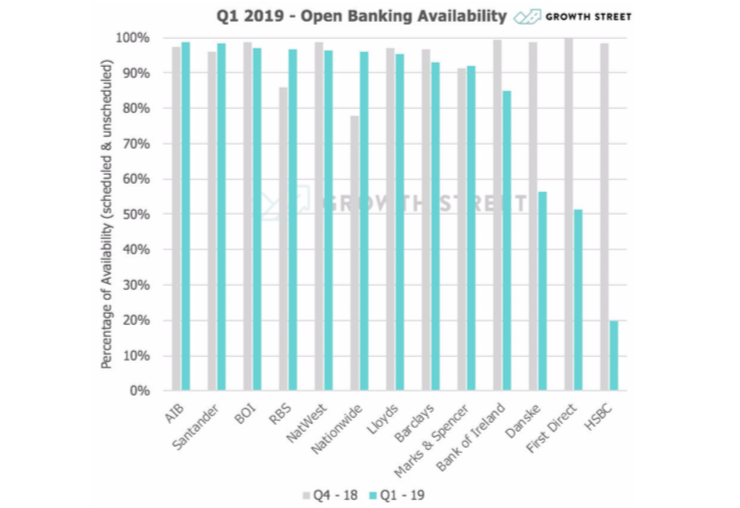 HSBC slammed by startup for Open Banking uptime of just 20% - AltFi News