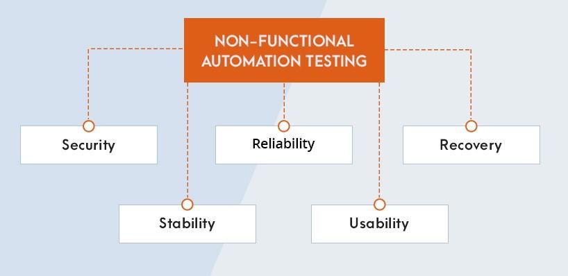 non-functional-automation-testing-diagram-scheme