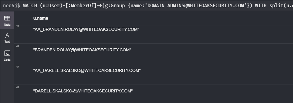 This White Oak Security screenshot captures a query of enumerating accounts in the domain admin group shows the block and white screen of BloodHound and Neo4j Database.