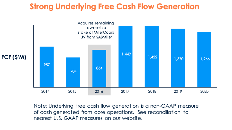 Molson Coors stock underlying free cash flow generation