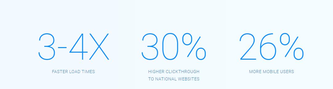 Stijging in snelheid en aantal gebruiker dankzij AMP, website laten maken,  Webhero