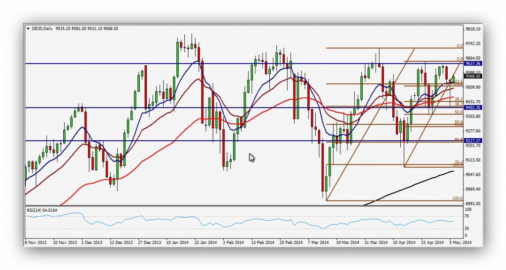 CompartirTrading Post Day Trading 2014-05-06 DAX diario
