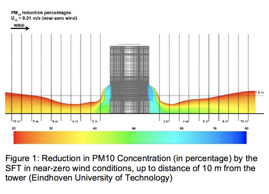 How Delhi's smog tower works