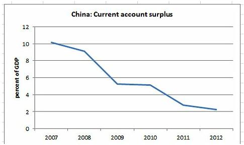 China: huidige geld overschot