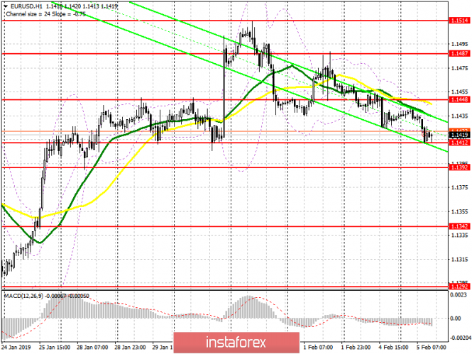 EUR / USD: plan for the US session on February 5. Eurozone PMI indices pushed the euro down