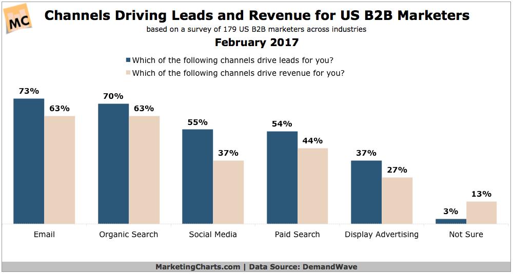 lead marketing