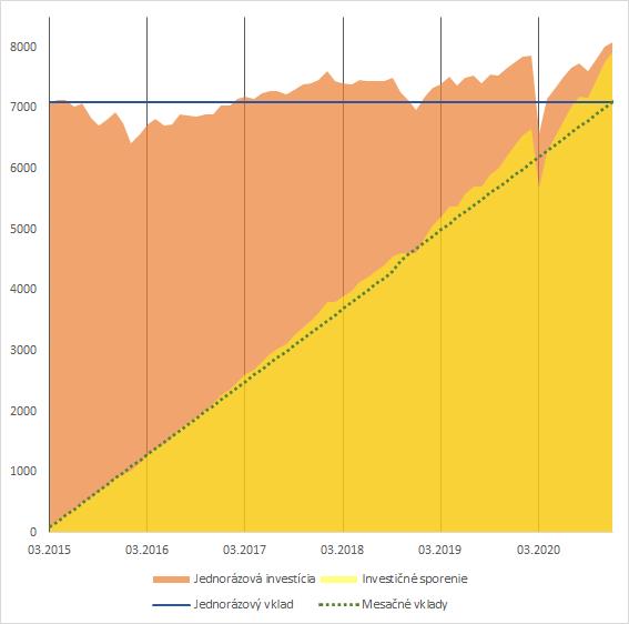 pravidelné investovanie vs jednorázové investovanie