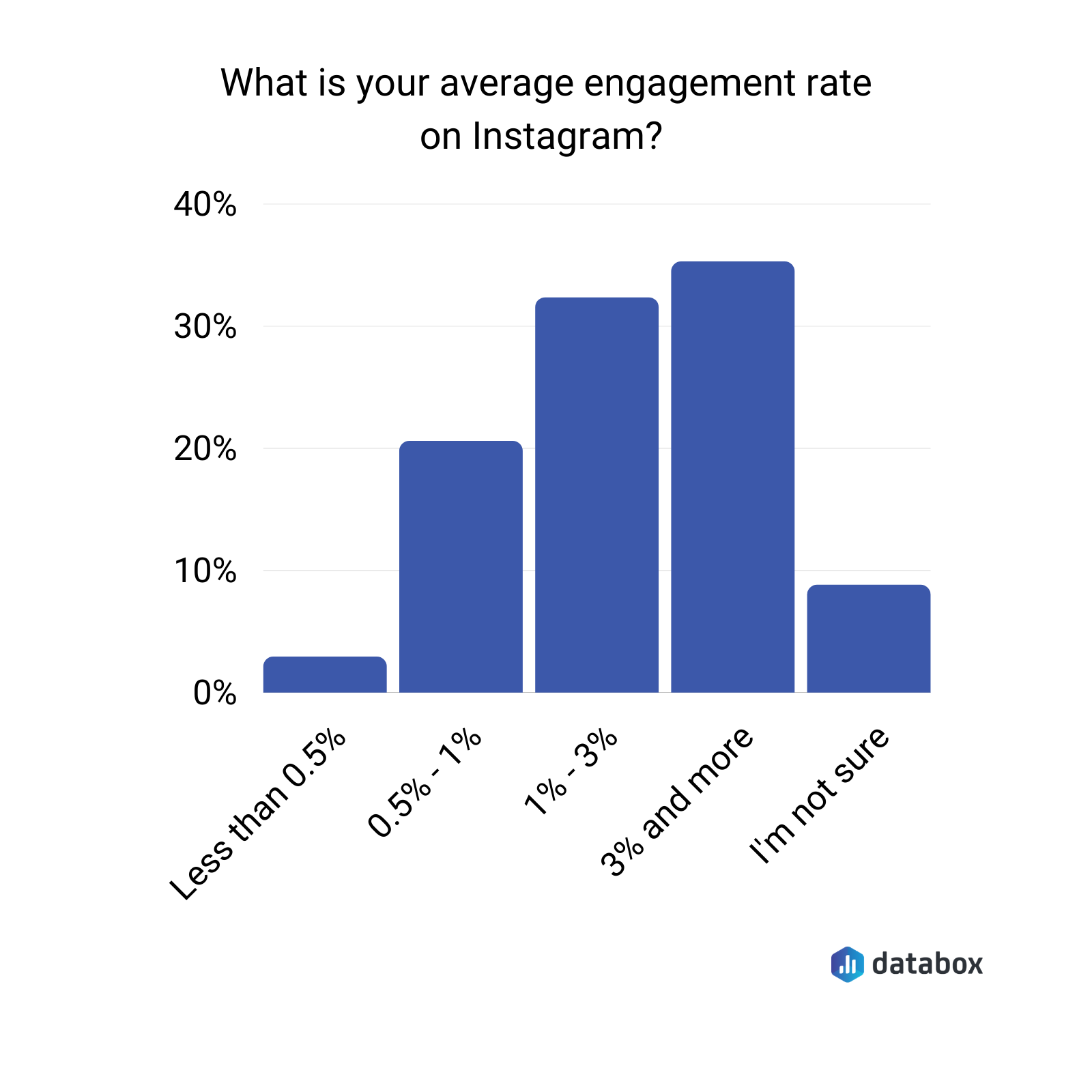 Average Instagram engagement rate
