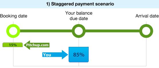 Kreditkort hastighed dating kommerciel