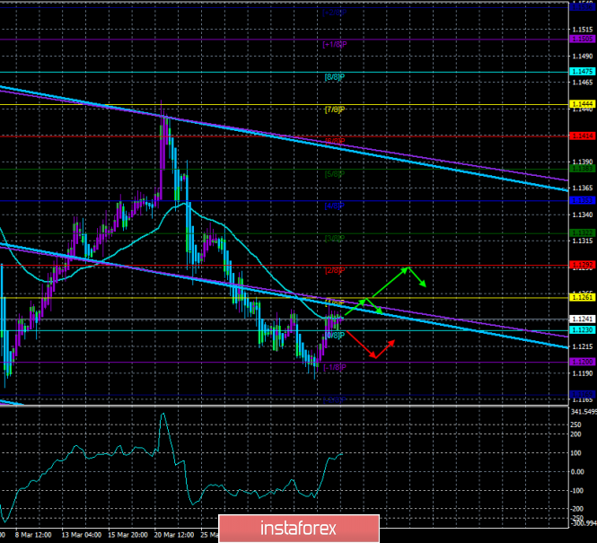 "EUR/USD. April 4. The trading system. ""Regression Channels"". Macroeconomic statistics helped the euro"
