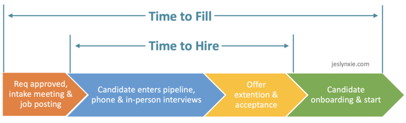 time to fill vs. time to hire - what's the difference?