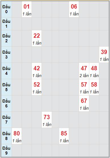 Soi cầu kết quả xổ số miền Trung Ngày 06/09/2021 1