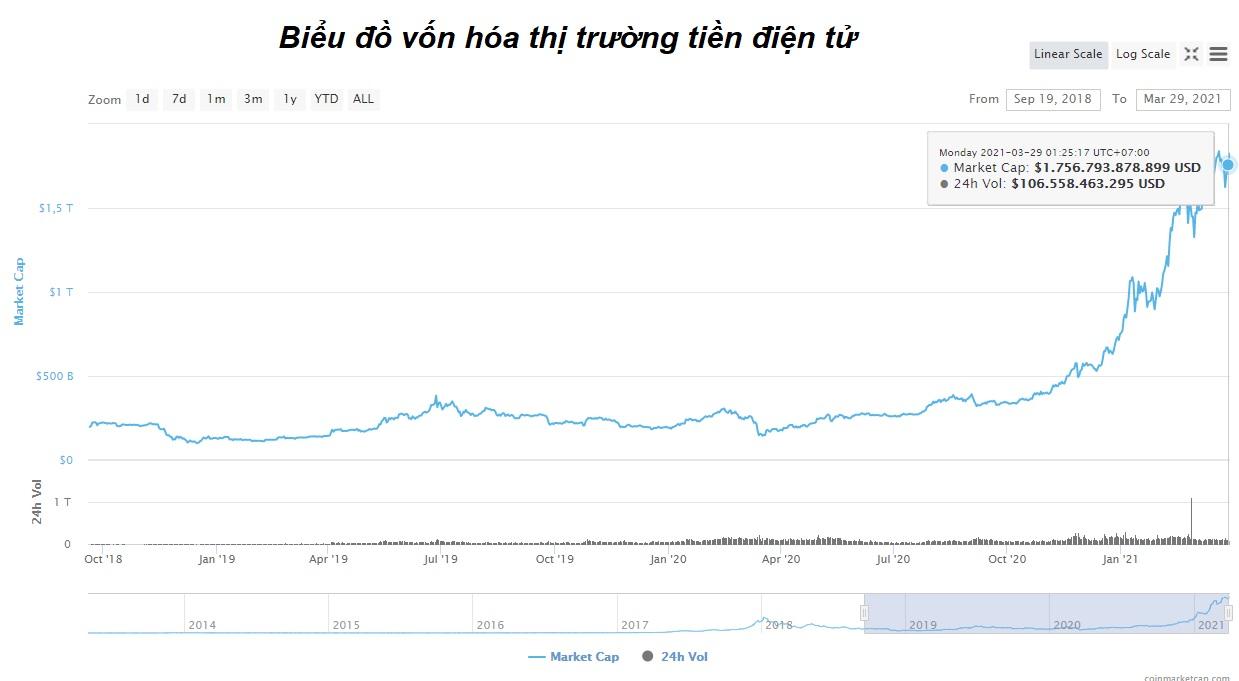 Vốn hóa thị trường tiền ảo