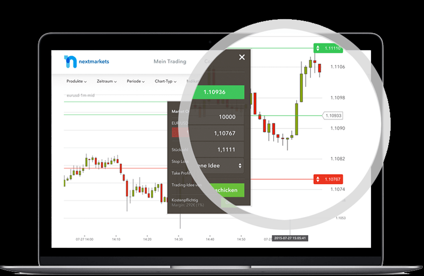 Trading im Chart