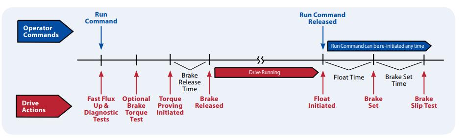 Funcionamiento de pruebas de Torque y freno del Torque Prove