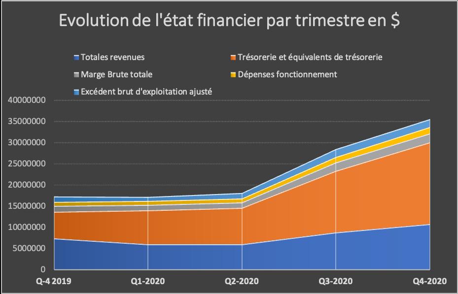 Evolution état financier par trimestre