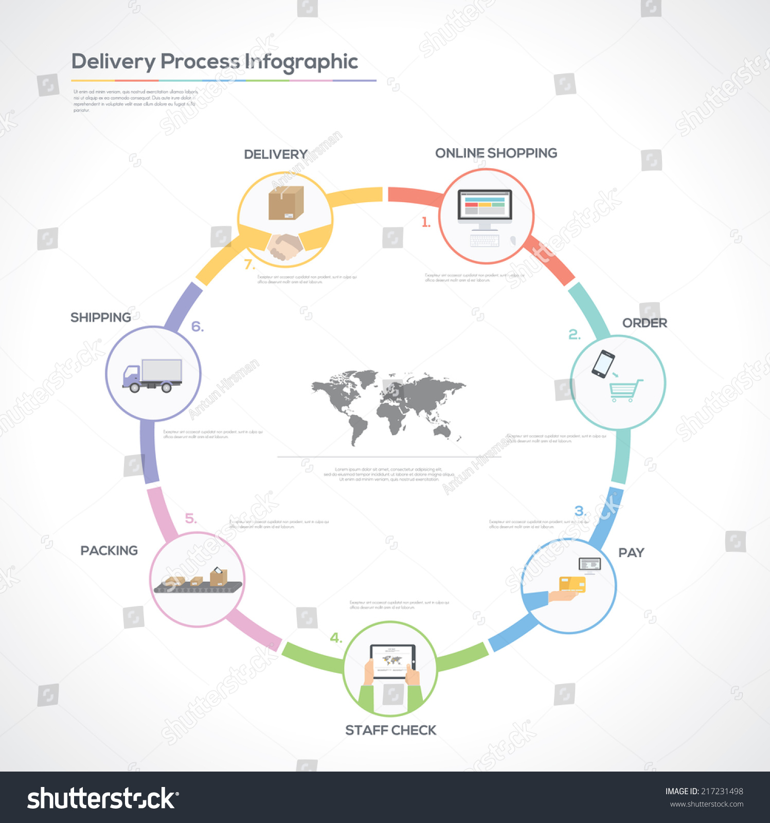 Online Delivery Business