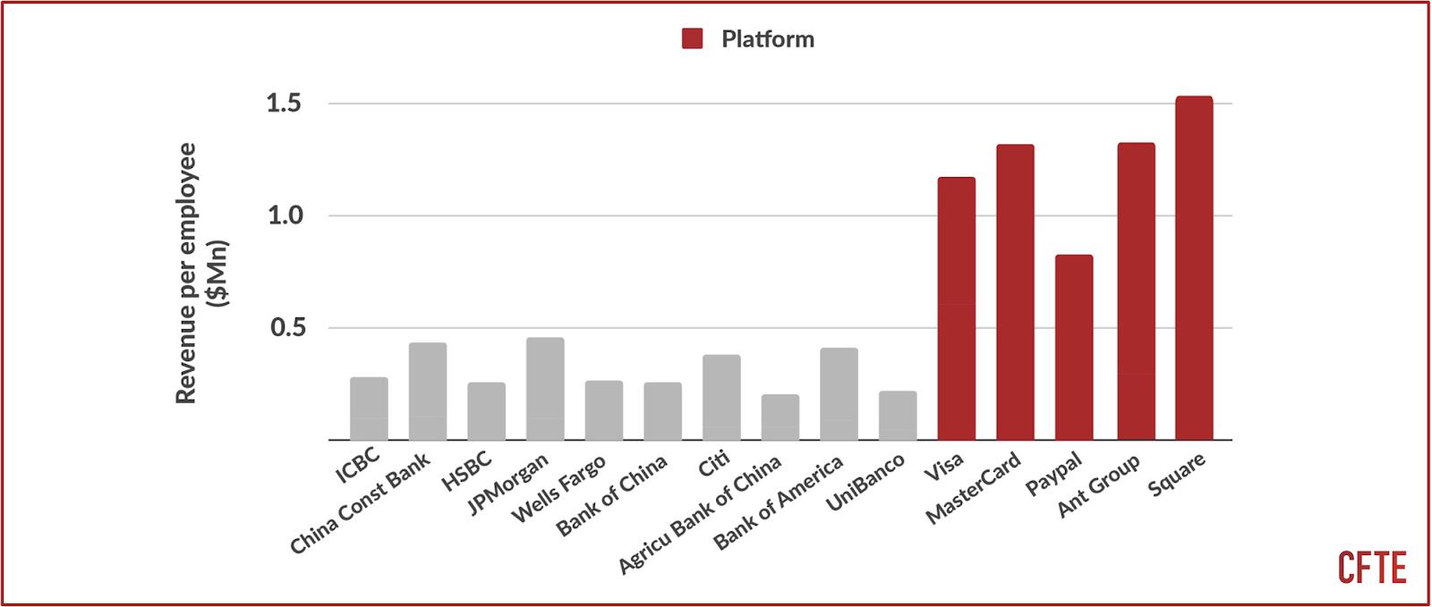 a graphs that shows the revenue per employee for platform vs non-platform financial institutions.