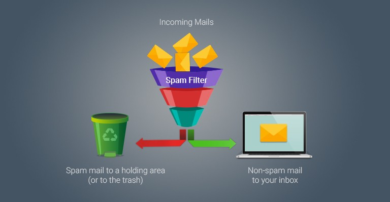 Email Classification
