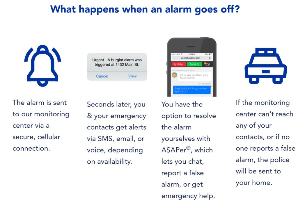 Brinks alarm monitoring