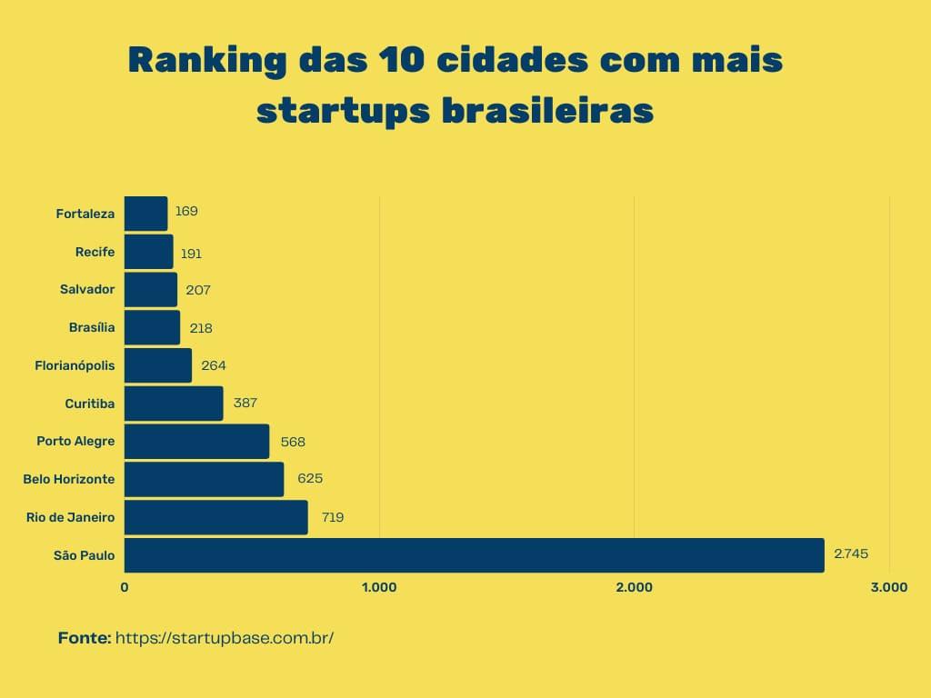 Ranking das 10 cidades com mais startups brasileiras 2021