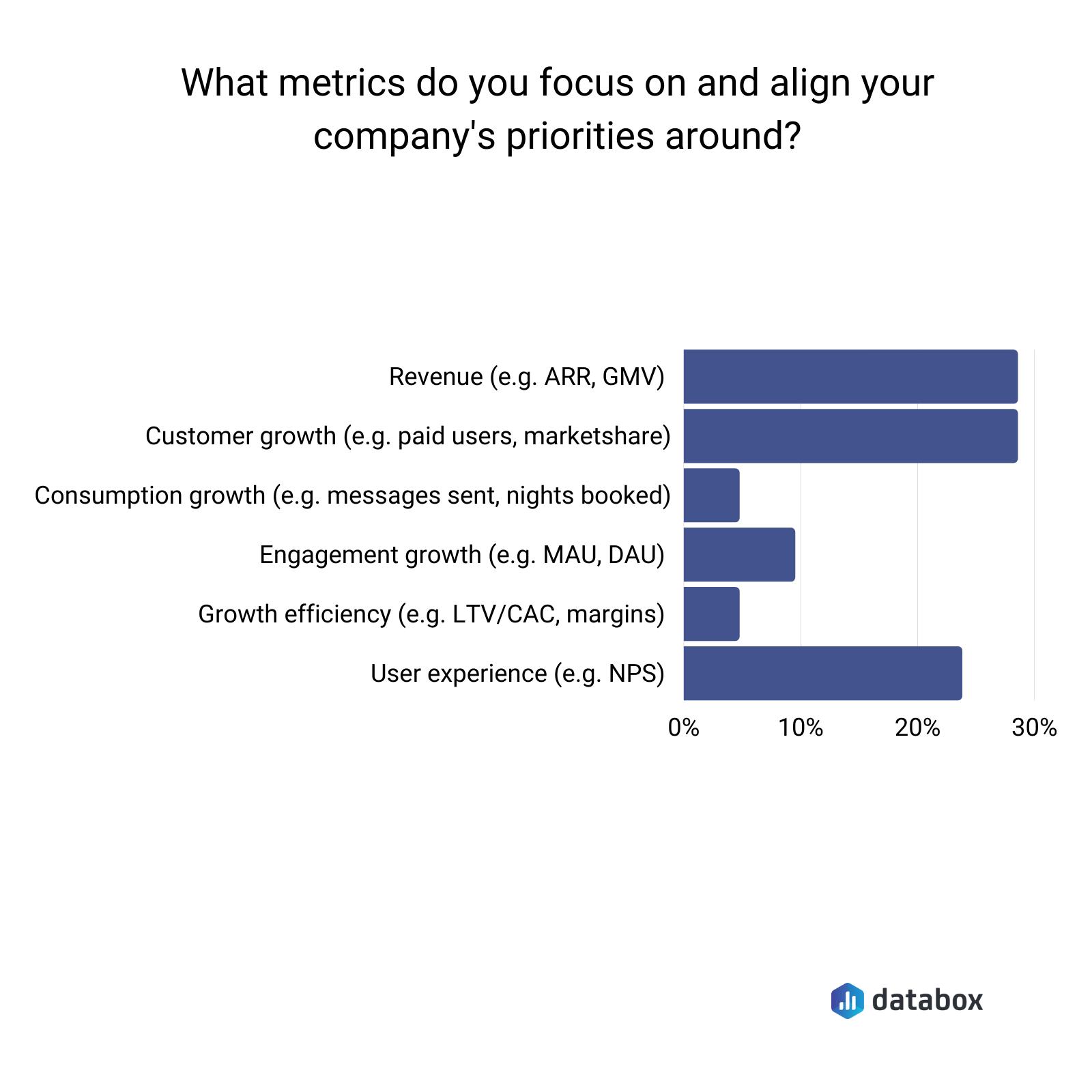 Metrics to align your company priorities around survey results
