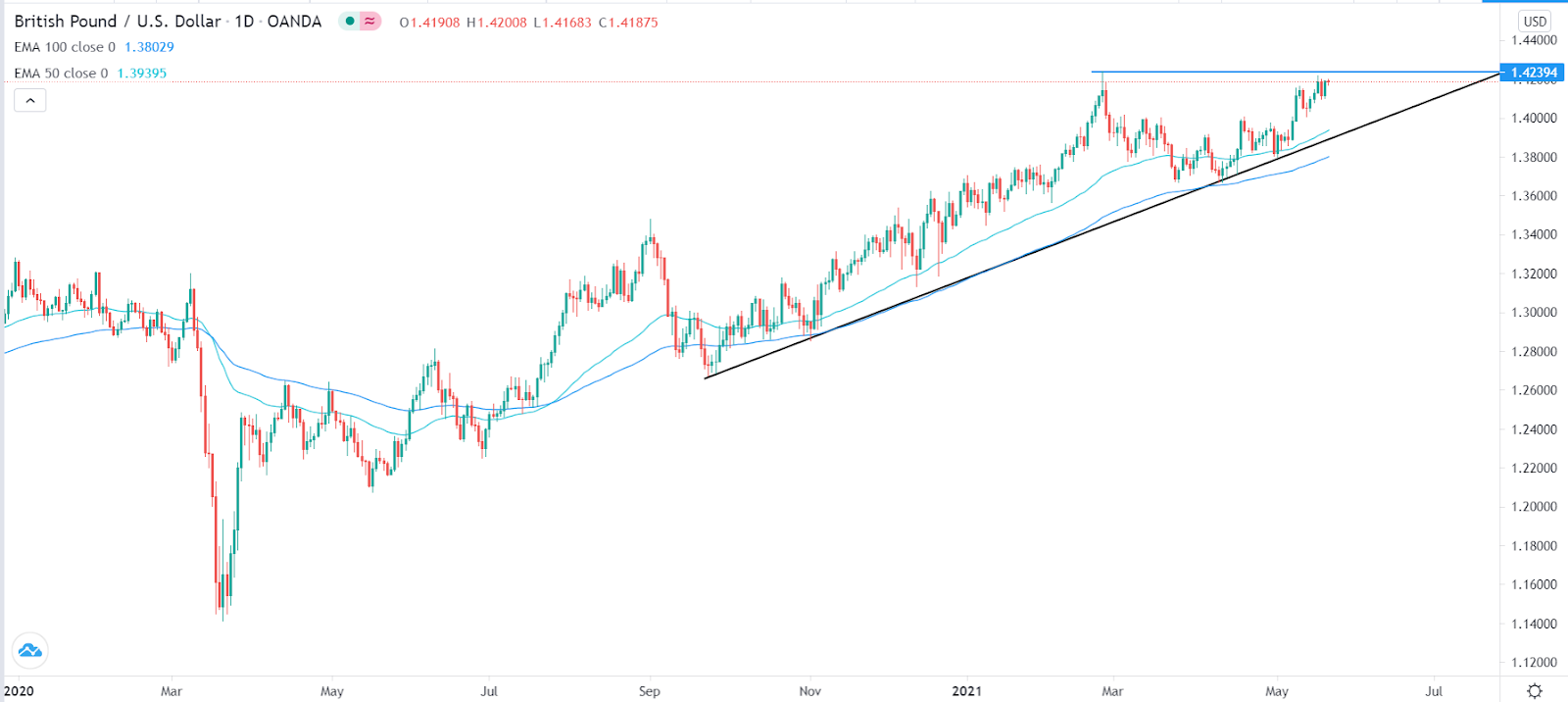 GBP/USD set for more gains after strong UK retail sales and PMI data