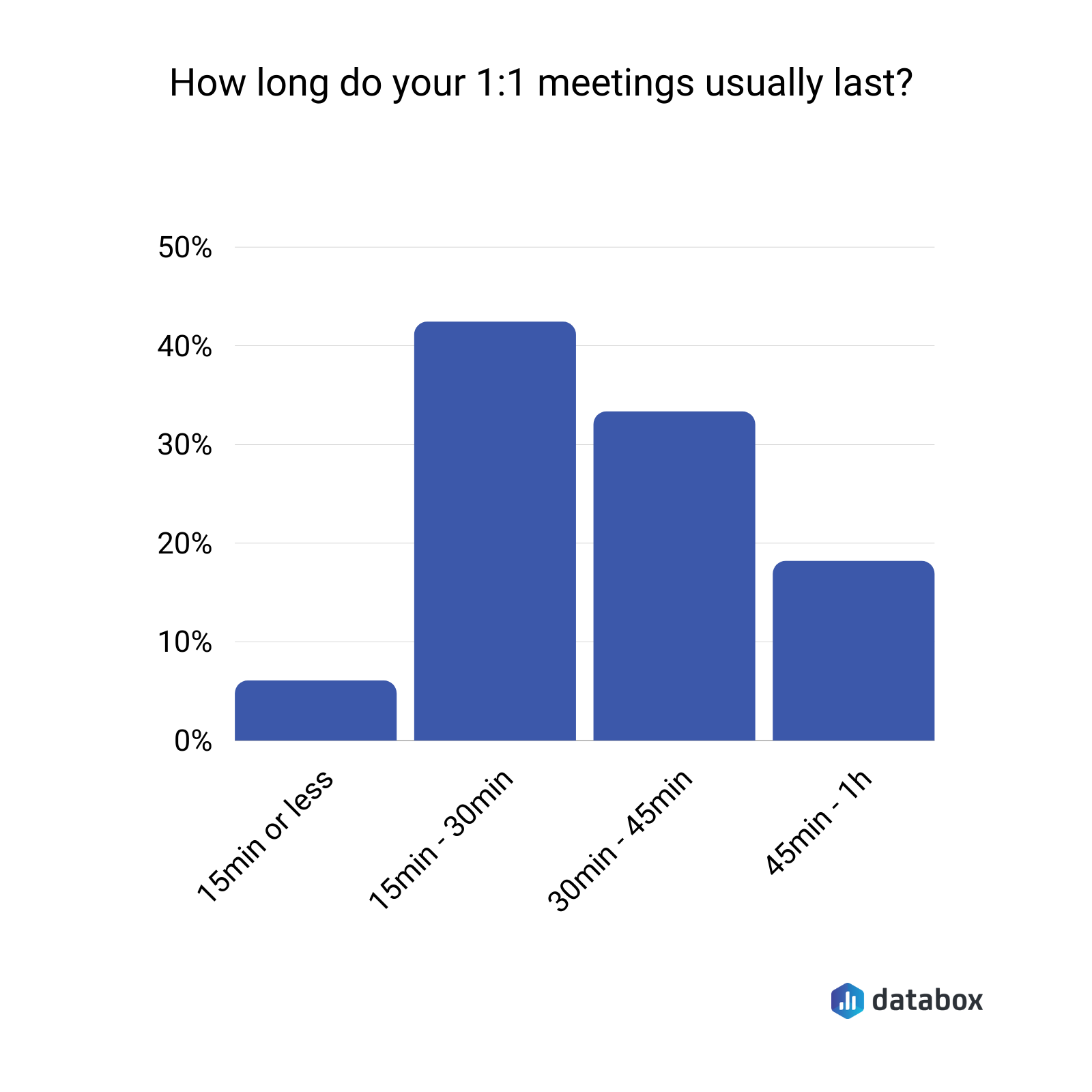How Long Do 1:1 Meetings Typically Last?