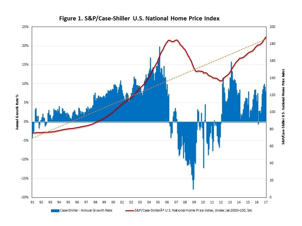 The U.S. Real Estate Market - Trends, Characteristics And Outlook | Seeking  Alpha