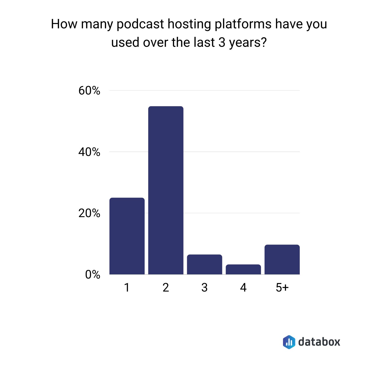 podcast hosting platforms data