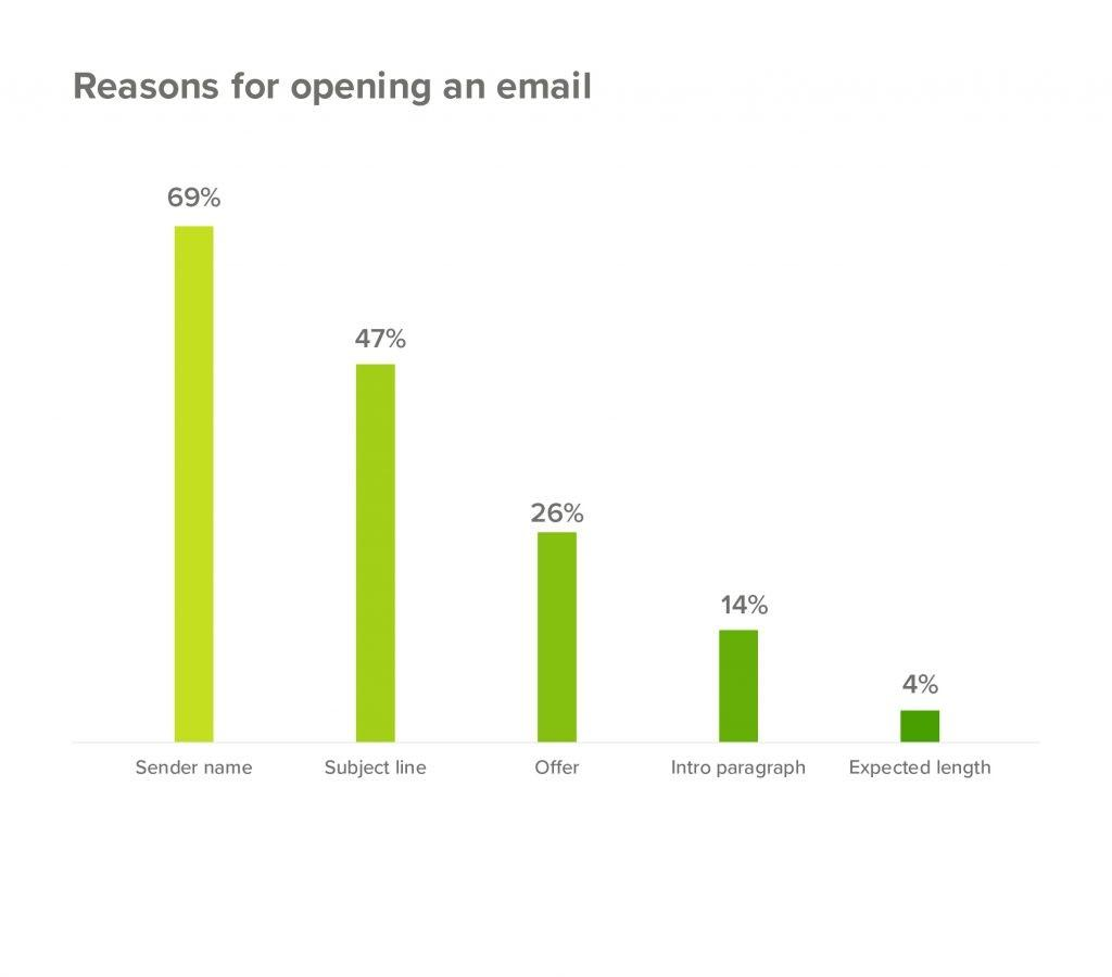 Graphs on reasons for users opening email