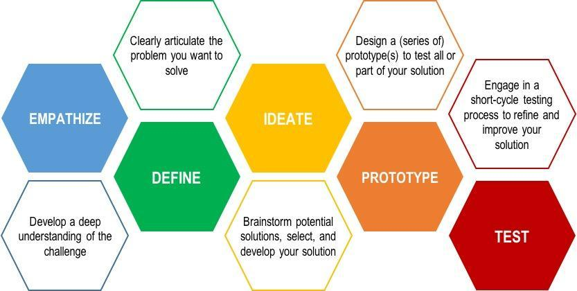 Image result for design thinking